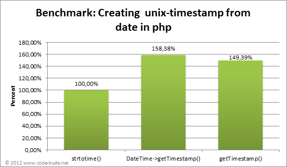php_date_to_timestamp_benchmark_percent