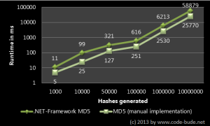 MD5 hashes in C# – benchmark and speed ​​optimization