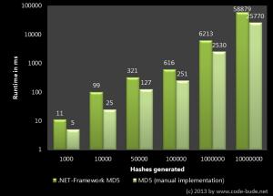 MD5 Benchmark Ergebnisse 2
