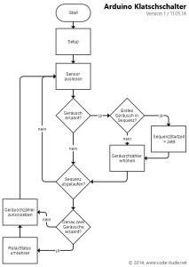 Arduino Klatschsensor Programmablaufplan