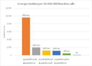 Java padLeft performance comparison